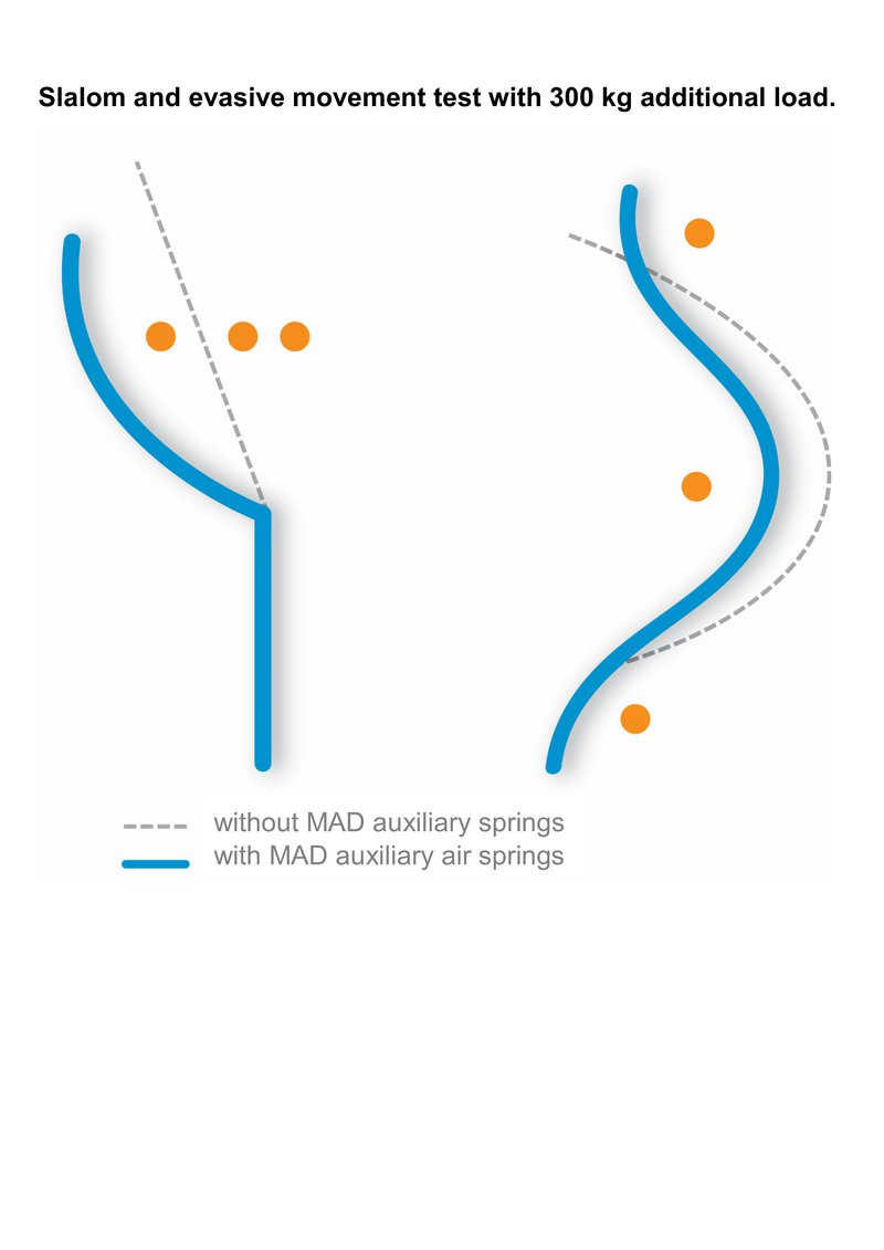 190619 Infographic EN MAD slalom and evasive movement auxiliary springs.jpg